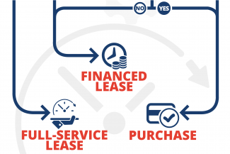 fleet lease vs own decision tree